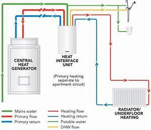 Meibes Heat Interface Unit  Hiu  A2rxe