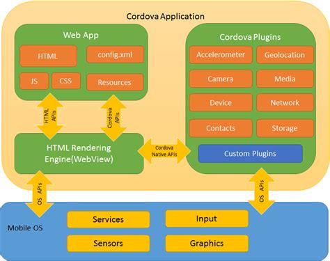 Creating an Apache Cordova app with Angular 2.