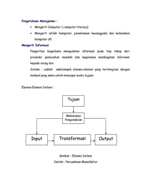 Sistem Informasi Manajemen Berbasis Komputer