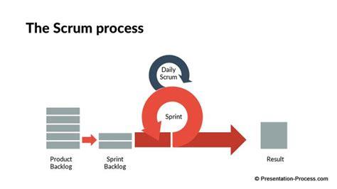flat design templates  powerpoint process
