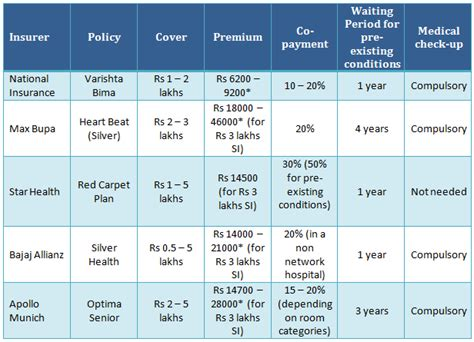 Best Health Insurance Plan - how to choose the best health insurance policy for senior