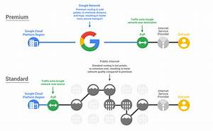 A Gcp Flowchart A Day  U2013 Google Cloud Platform