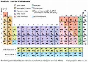 Actinoid Element