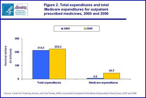 medicare 2005 2006 figure expenditures total beneficiaries prescription estimates drug outpatient ahrq meps publications gov