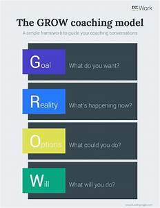 79 basta bilderna om coaching pa pinterest coachning With grow coaching template