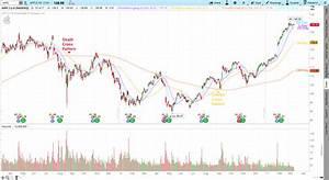 Death Cross Pattern Trendy Stock Charts