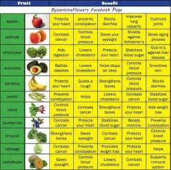 Vitamins Chart And Benefits galleryhip com - The Hippest