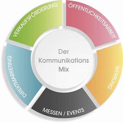 Marketing Mix Kommunikation B2b