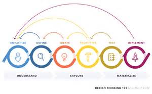 design thinking definition design thinking 101