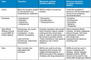 Psychological and Psychosocial Implications of MS Antidepressant Medications