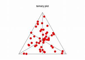 R - Drawing Lines On A Ternary Plot