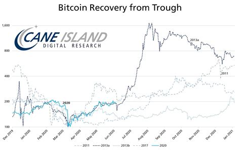 The bitcoin one to usd chart is designed for users to instantly see the changes that occur on the market and predicts what will come next. Bitcoin Price $75K 'Within Weeks'? Recovery Mimics 2013 700% Bull Run - Double BTC