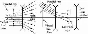 Wiring Diagram Database  Draw The Ray Diagram For