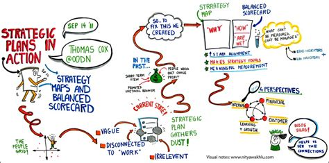 balanced scorecard and strategy map tom on leadership