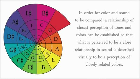 Color Wheel Theory, The Circle Of Fifths (5ths), And Sight