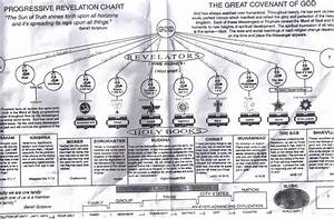 Adam And Lineage Chart Chart Of Progressive Revelation Adam Noah Sabean