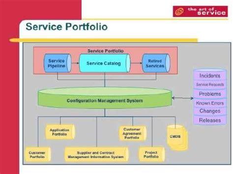 image result  itil service portfolio management