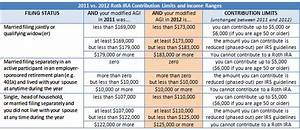 Irs Rollover Chart 2018 Vs 2017 Roth Ira Contribution And Income Limits Plus