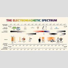 Gcse Physics Electromagnetic Waves