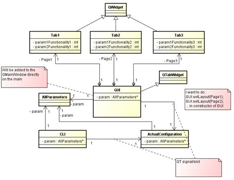class - Architecture of the interface part for a Qt