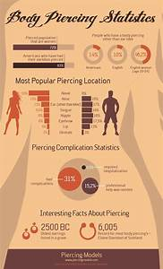 The Most Popular Body Piercings Infographic  2020