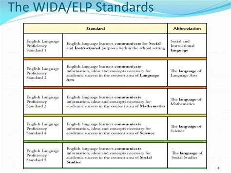 Ppt  Lesson Planning For Ells Using The Widaelp