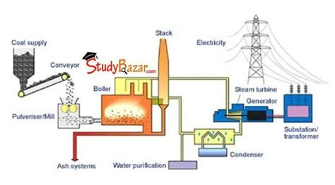 Diagram For Science Fair Project by 78 Best Images About Power Plants On National