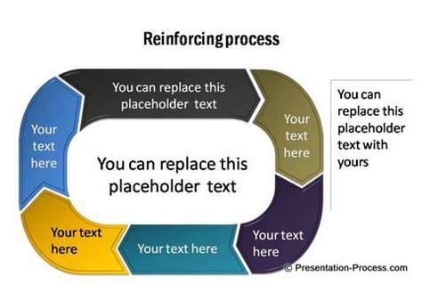 powerpoint process process flows linear process