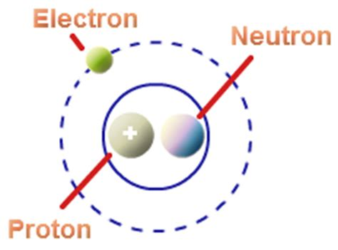 Property & Structure of an Atom, Describe the Structure of