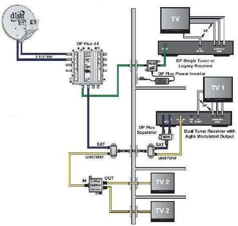 Vcr Antenna Switch Circuit Diagram by How To View Your Surveillance System Tv S