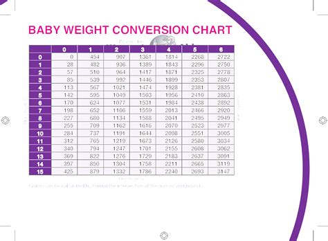 Charts Height And Weight Conversion Chartweight