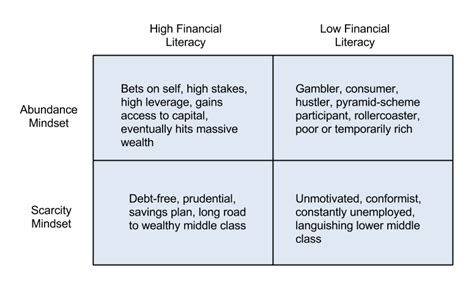 sle of resume with 2x2 picture two new 2x2 s contentment optimism matrix financial literacy mindset matrix isaac morehouse