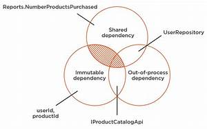 Unit Testing Dependencies  The Complete Guide  U00b7 Enterprise