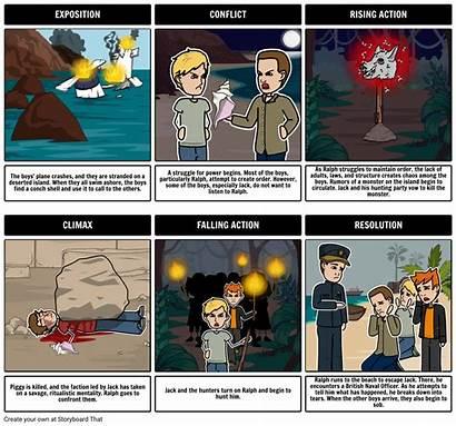 Flies Lord Plot Summary Diagram Storyboard Rebeccaray