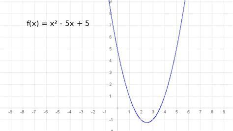 quadratische funktionen lernpfad