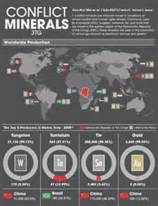 EARTHWORKS | SEC delays conflict mineral rules as human ...