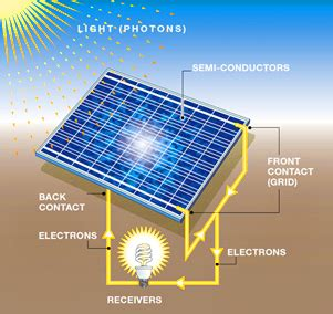 Solar Photovoltaic How Does Electric