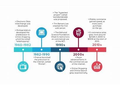 Ecommerce History Commerce Diagram