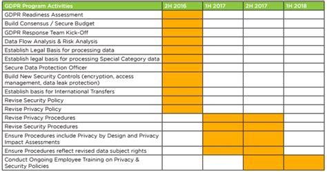 path  gdpr compliance step  trustarc