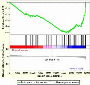 Gene Set Enrichment Analysis. Enrichment plot is shown for ...