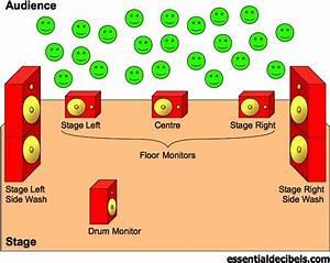 Live Sound Explained  4  Sound Check   Monitor Diagram