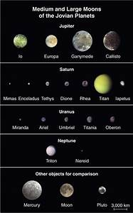 Uranus Moons Largest to Smallest - Pics about space