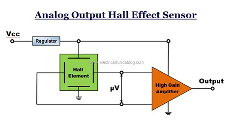 Hall Effect Sensors Work Types Applications