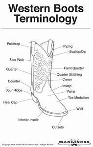 Cowboy Boot Anatomy