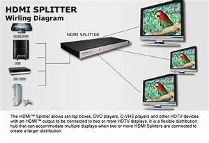 Espow  Types Of Hdmi Splitter