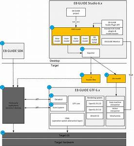 System Integration Overview