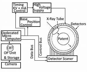 mri block diagram wiring diagram With working of scanner