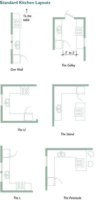 best kitchen floor plans small kitchen layouts on kitchen layout design 4524