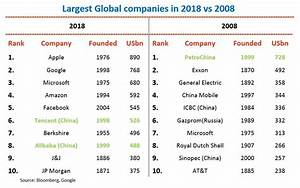 Largest companies 2008 vs. 2018, a lot has changed ...