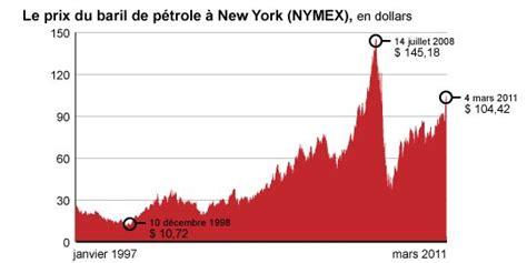 prix le a petrole reopen911 news 187 p 233 trole pourquoi une telle hausse des prix pic p 233 trolier ou sp 233 culation